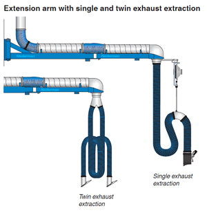 Nederman Extension Arm Nederman Extraction Arms